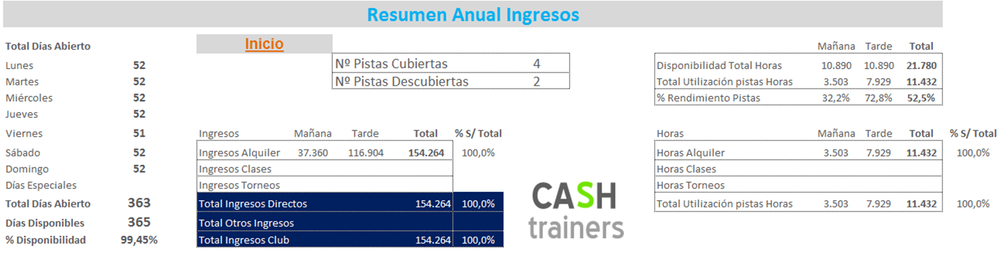 Resumen anual ingresos pistas de pádel (Simulador PADEL PRO)