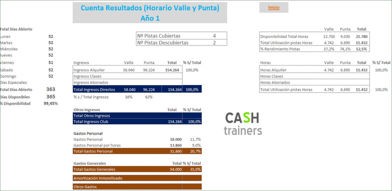 Cuenta Resultados Horario Valle y Punta pistas pádel (PADEL PRO)