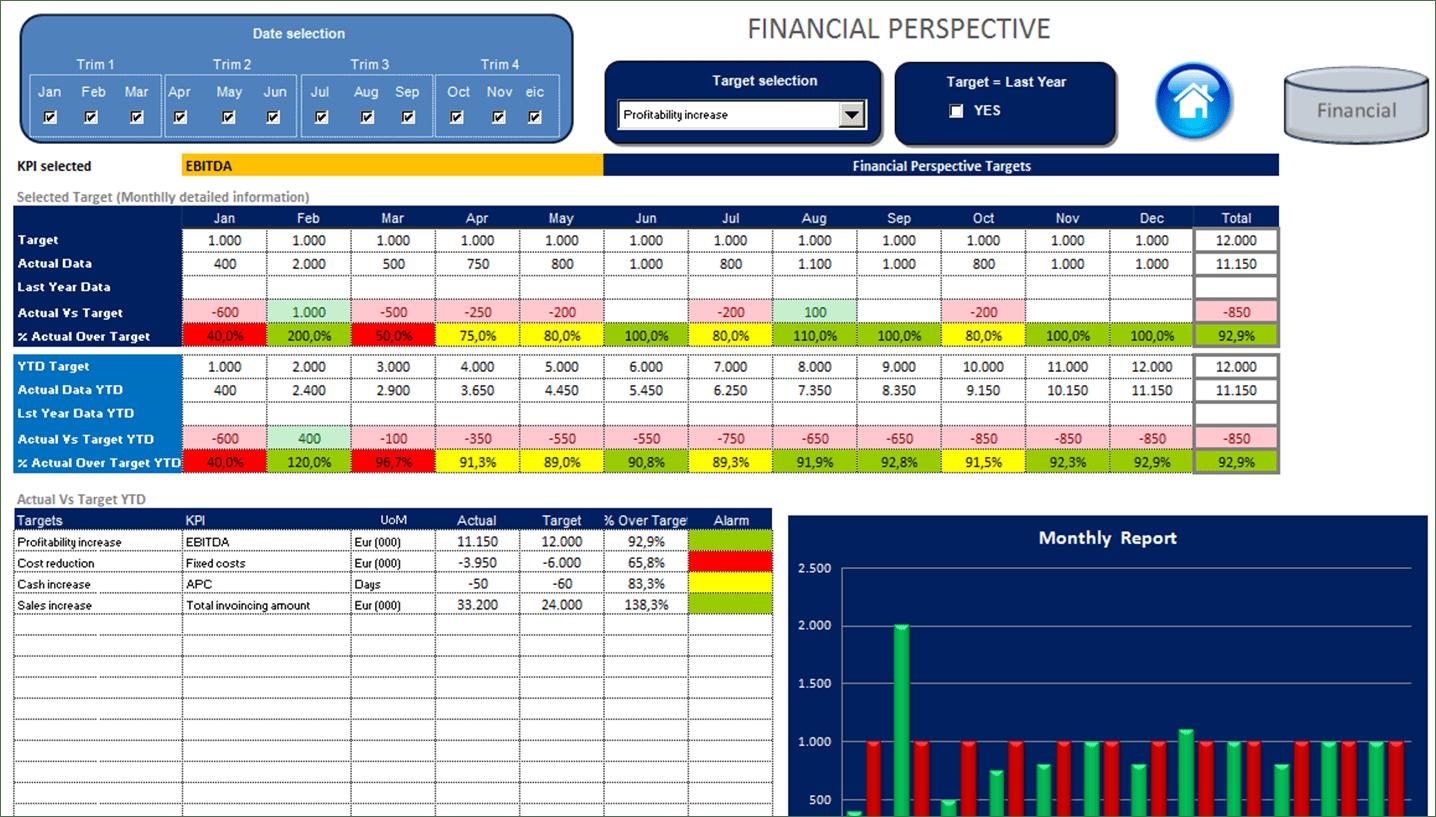 Financial Perspective Balanced Scorecard