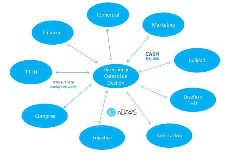 áreas relacionadas en la empresa