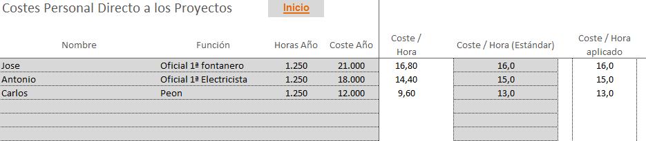 coste personal directo asignado a los proyectos