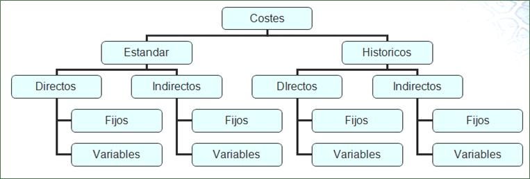arquitectura costes 3