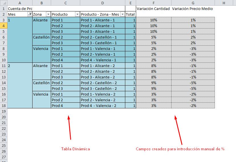 tabla para introducir variaciones de previsiones
