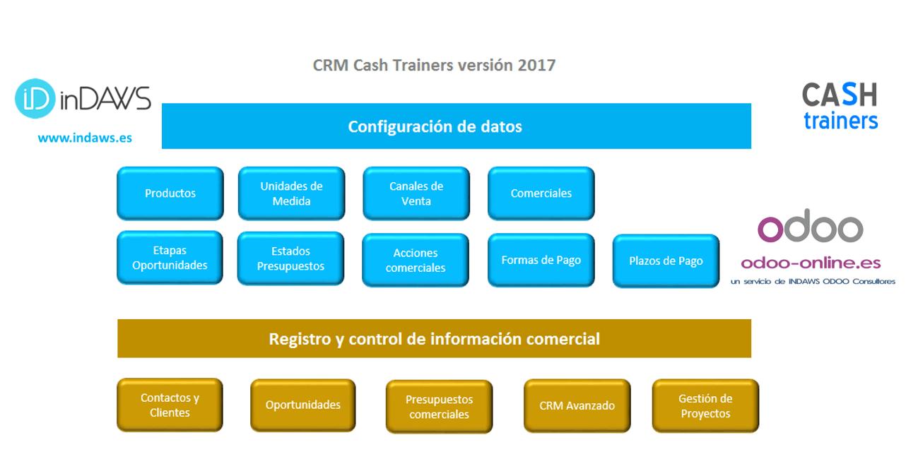 menú-principal-plantilla-CRM-Excel-versión-2017
