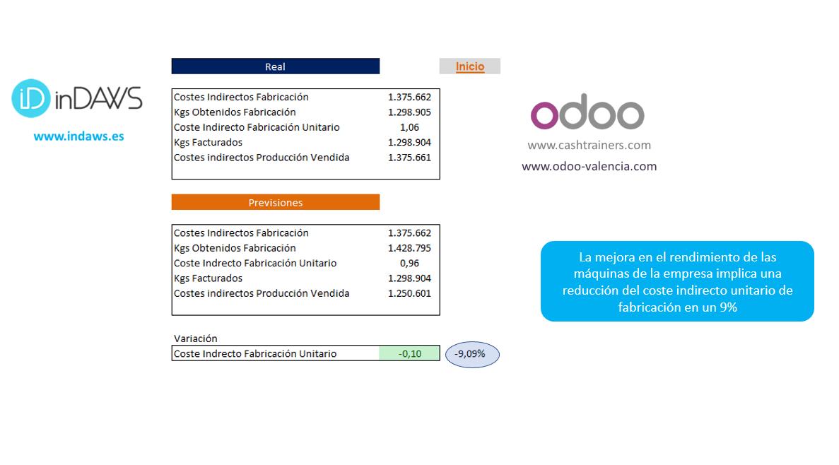 efecto-de-la-mejora-del-OEE-en-los-costes-de-la-empresa