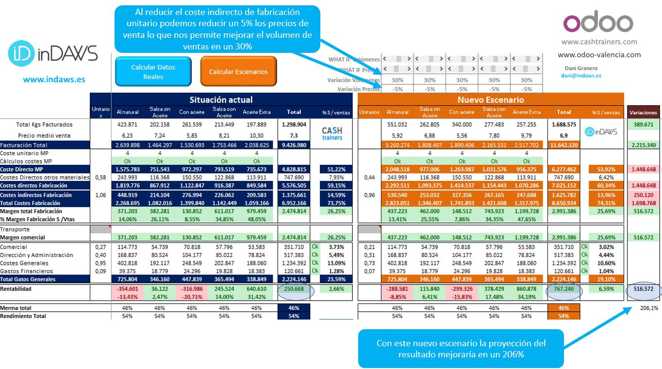 simulación-efecto-variación-precios-venta-y-volúmenes-debido-a-mejoras-OEE-impacto-en-cuenta-resultados-analítica-proyectada