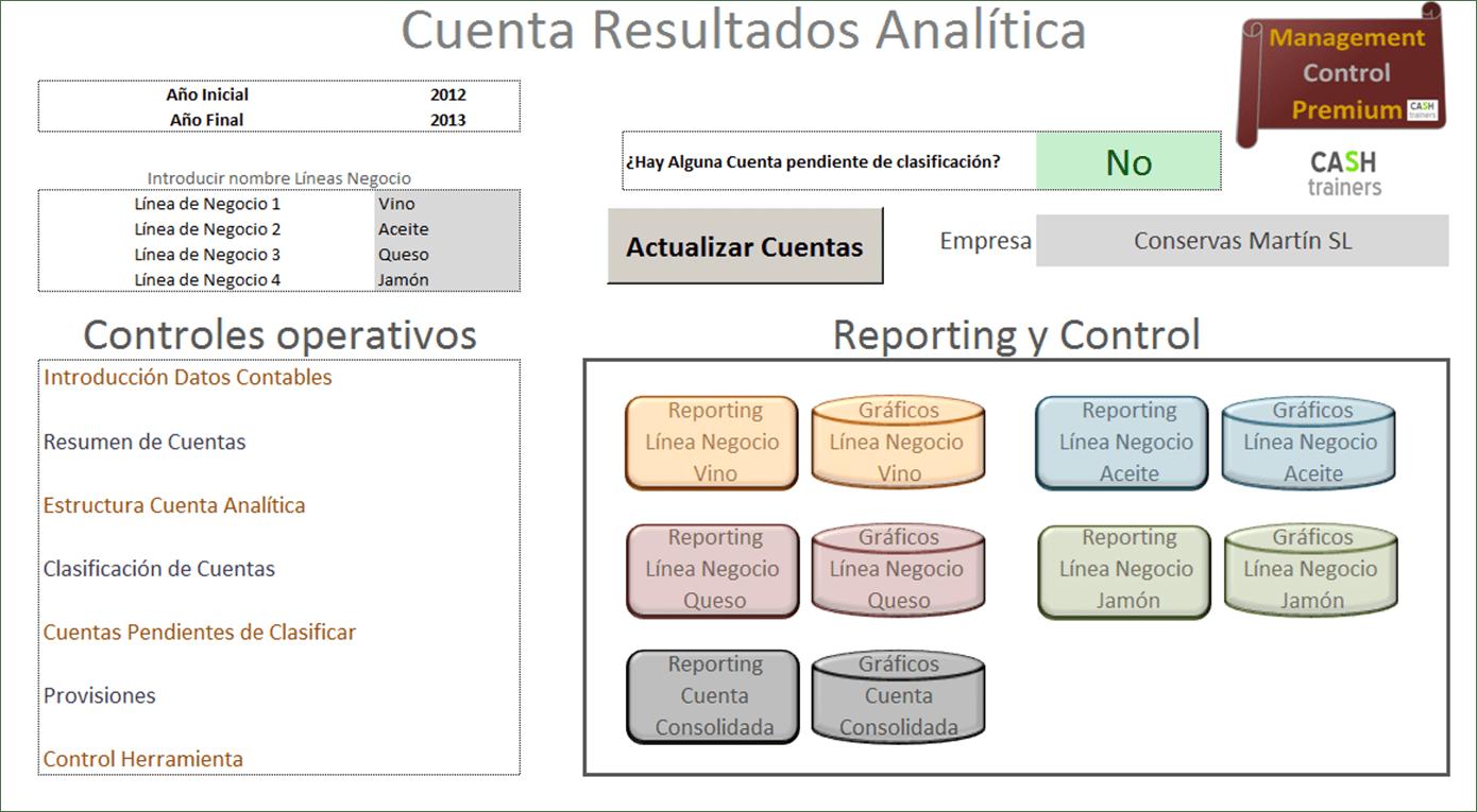 Cuenta Resultados Analítica