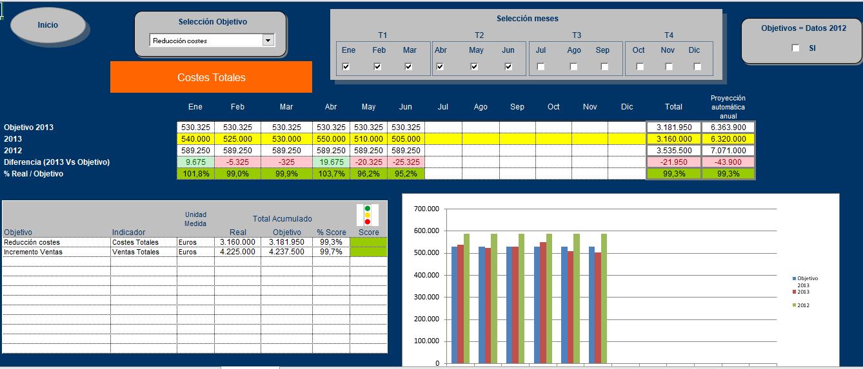 cuadro-mando-simplificado-excel