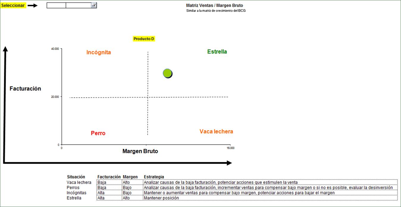 Matriz ventas y margen bruto