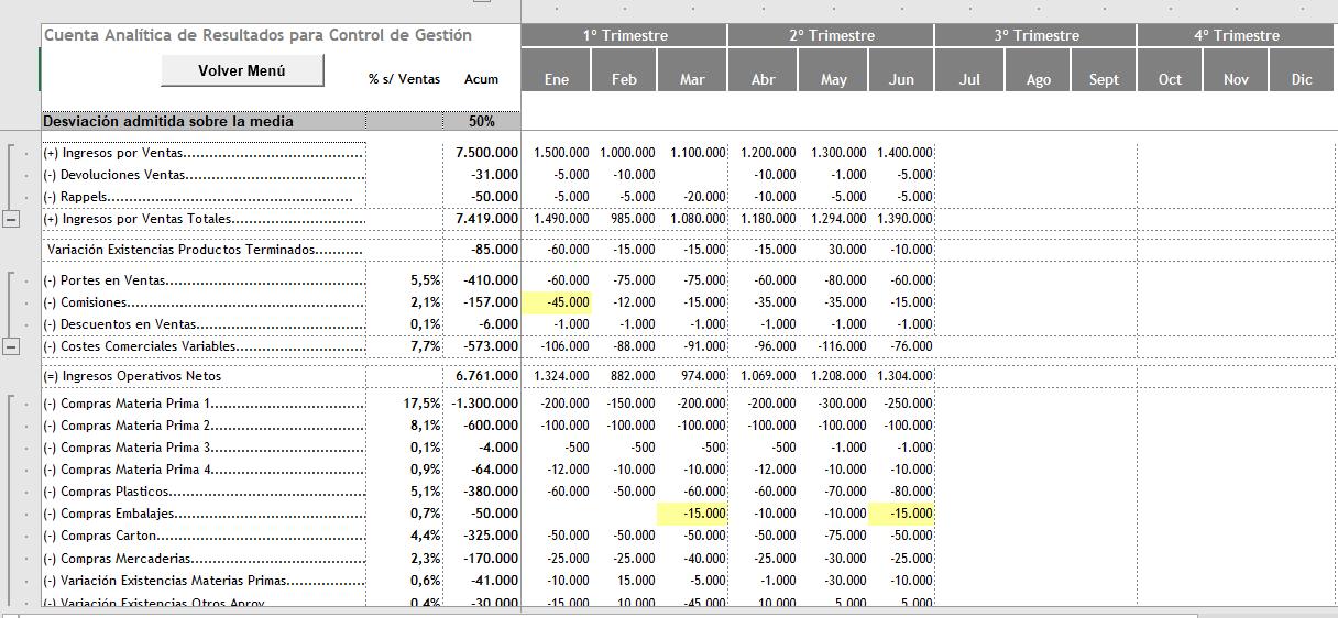 Cuenta de Resultados Control de Gestión Excel