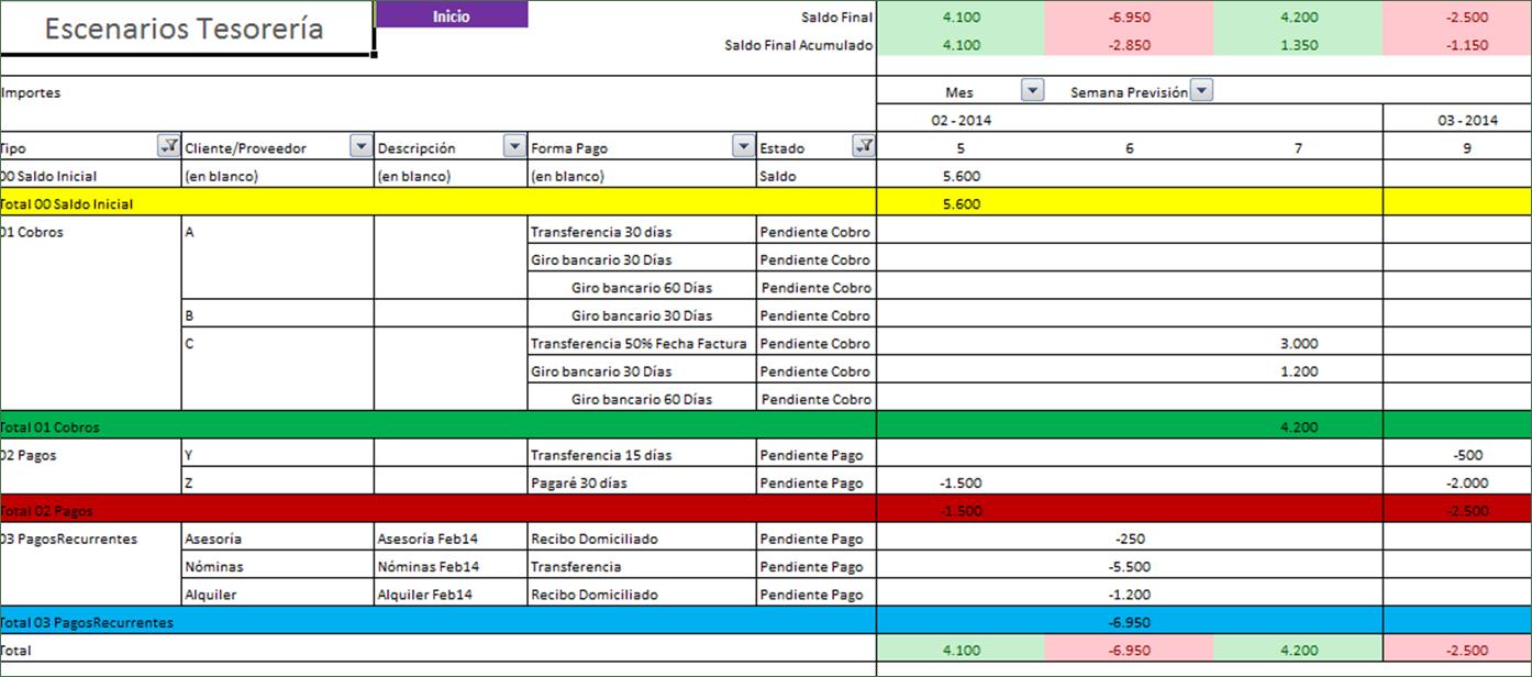 Previsiones tesorería diarias, semanales y mensuales