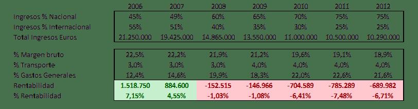 Situación-inicial-presupuesto-económico-excel