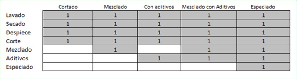 Actividades-y-centros-producción