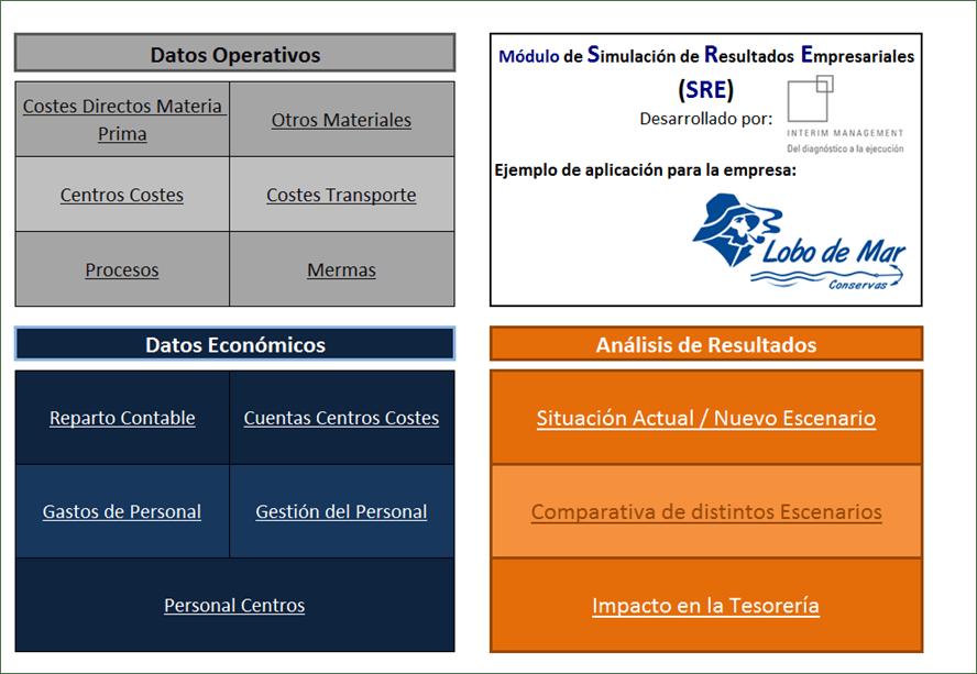 simulador-resultados-empresariales-excel