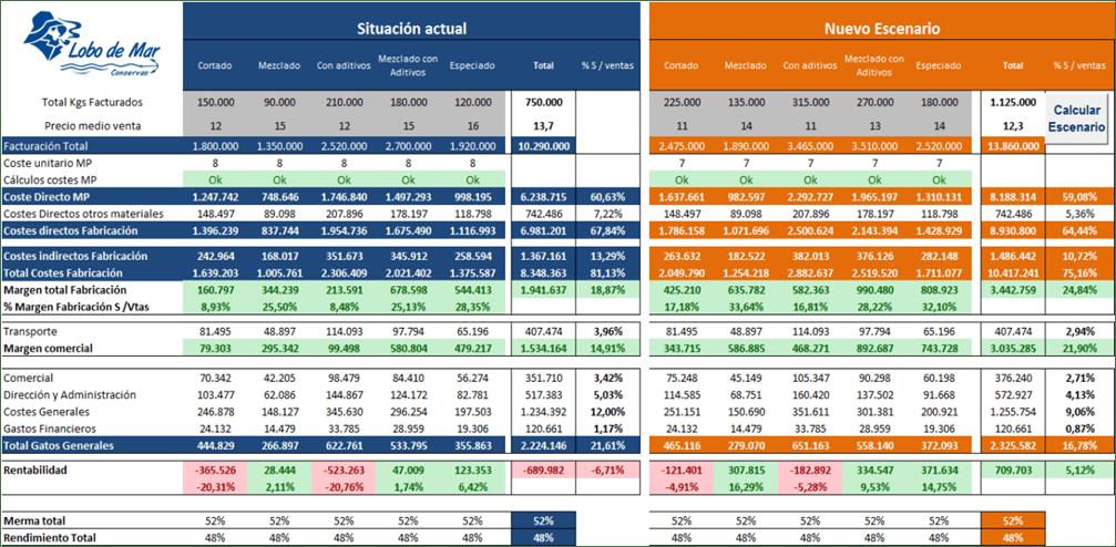 Escenarios-presupuesto-económico-excel