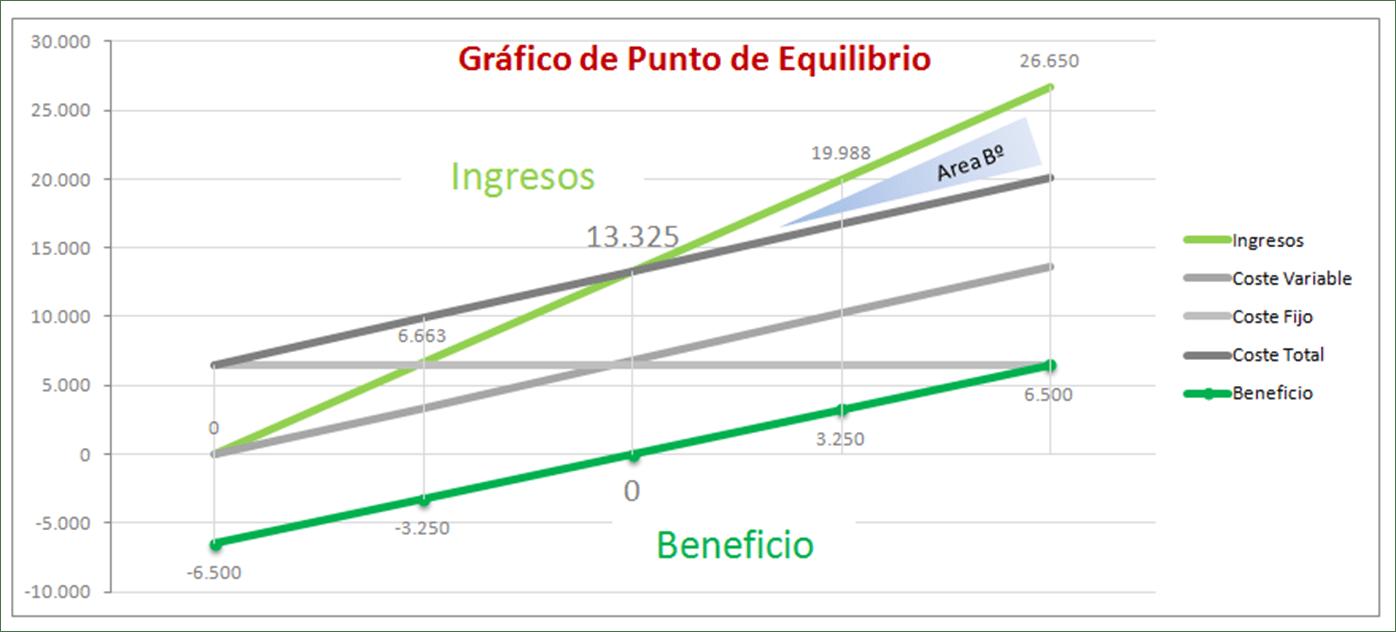 Gráfico punto equilibrio excel