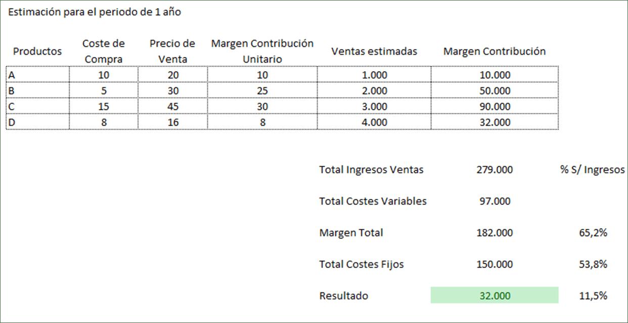 Ejemplo cálculo precios venta basados en costes