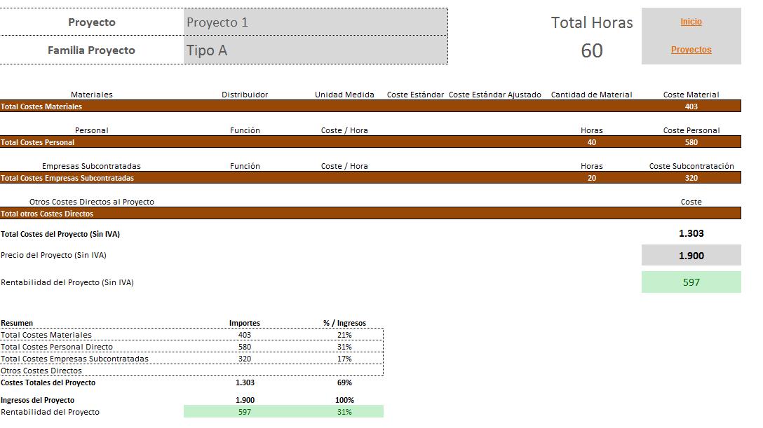 Análisis coste beneficio por proyecto