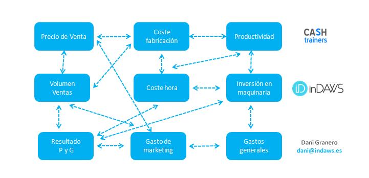 variables relacionadas en la empresa