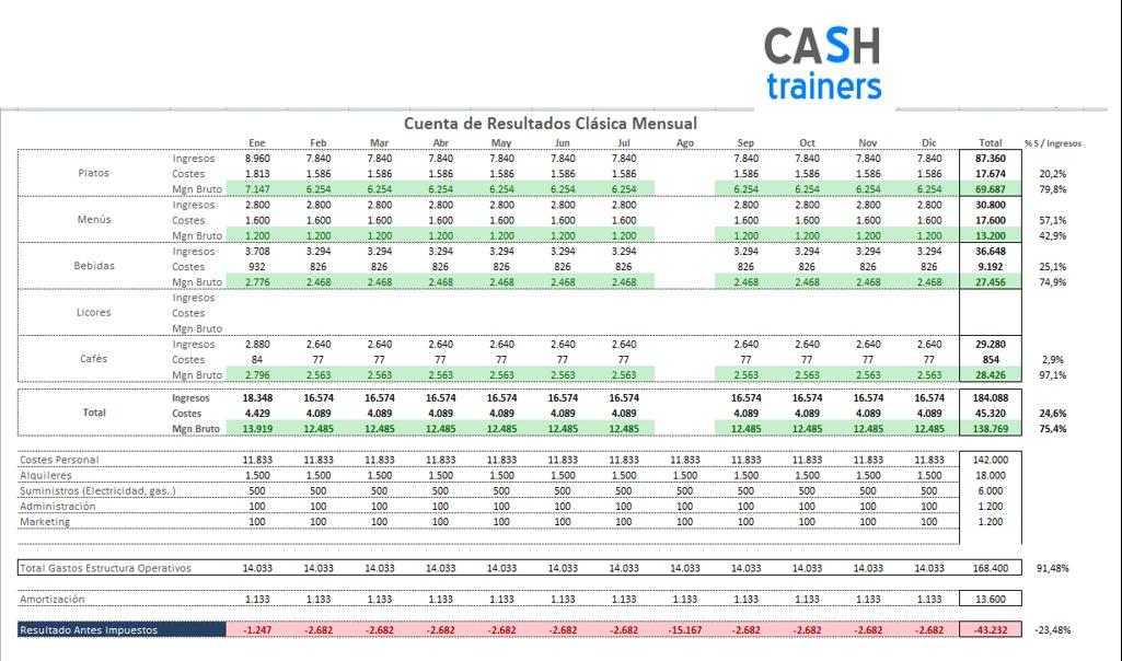 cuenta-de-explotación-clásica-cashtrainers.com