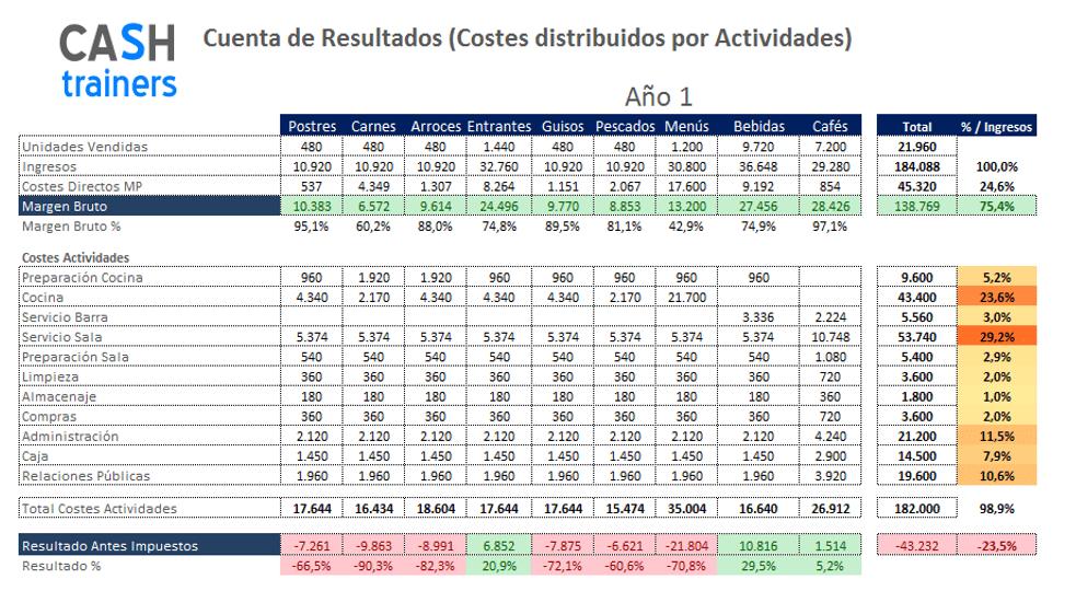 cuenta-explotación-costes-actividades-estructura-cashtrainers.com