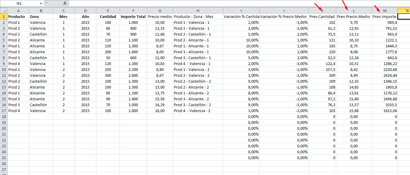 cálculos para previsiones de ventas con excel