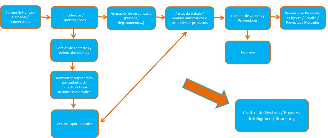 ejemplo-proceso-control-visitas-comerciales-con-excel