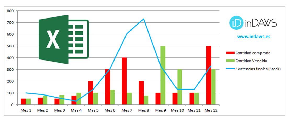gráfico excel rotación y cobertura inventarios