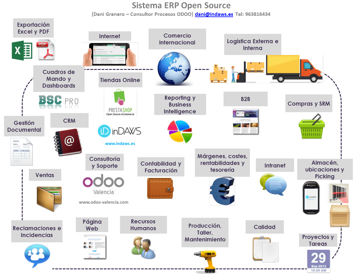 ERP Open Source. ¿Qué es?