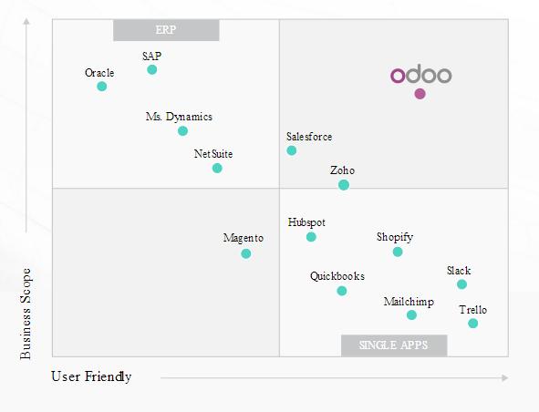 comparación ERP Open Source