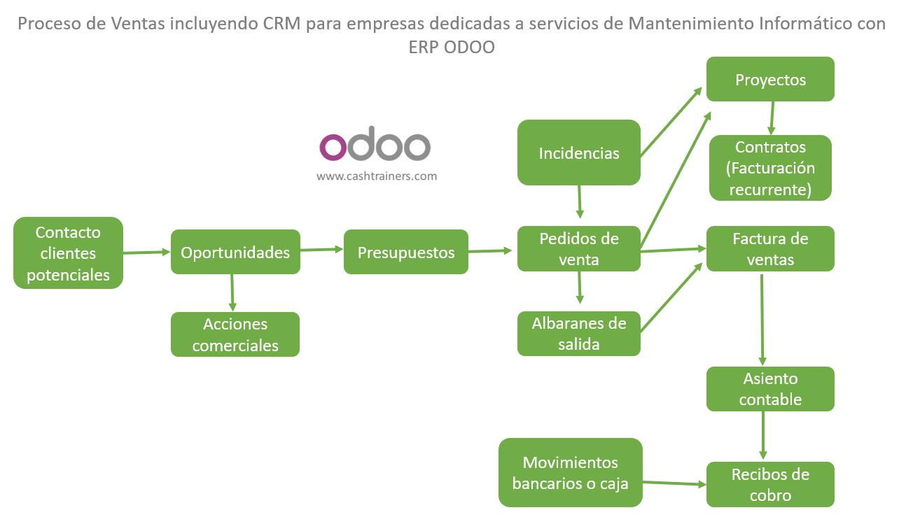 procesos-ventas-empresas-mantenimiento-informático-ERP-ODOO