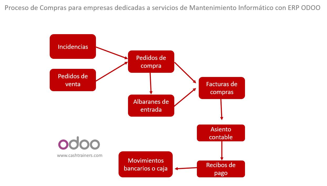 procesos-compras-empresas-mantenimiento-informático-ERP-ODOO