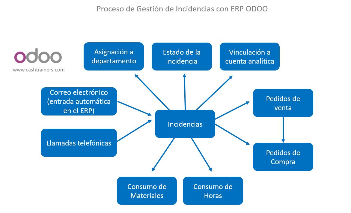 proceso-gestión-incidencias-empresas-mantenimiento-informático-ERP-ODOO