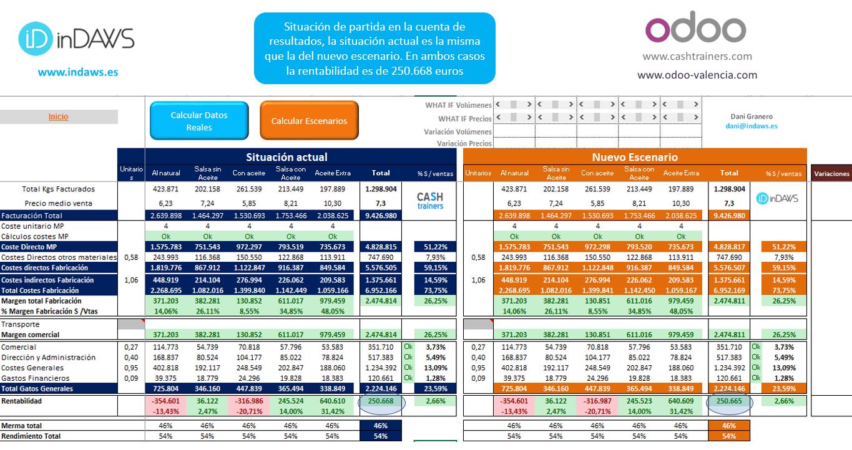 cuenta-resultados-analítica-sin-variaciones-OEE