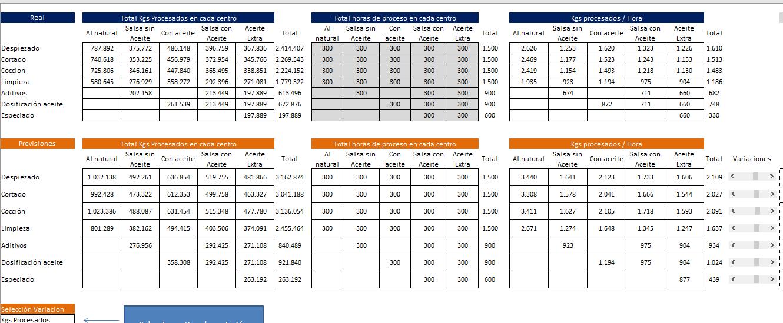 simulacion-rentabilidad-empresa-variacion-oee-excel