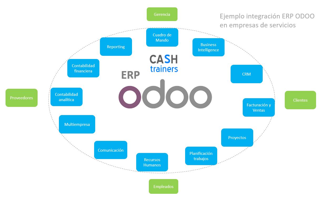 Mapa-de-funciones-ERP-ODOO