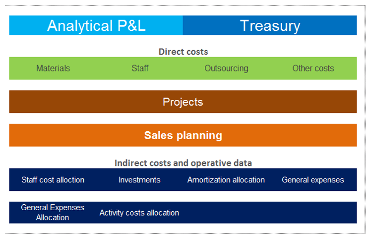 project-profitability-and-treasury-planning-with-excel