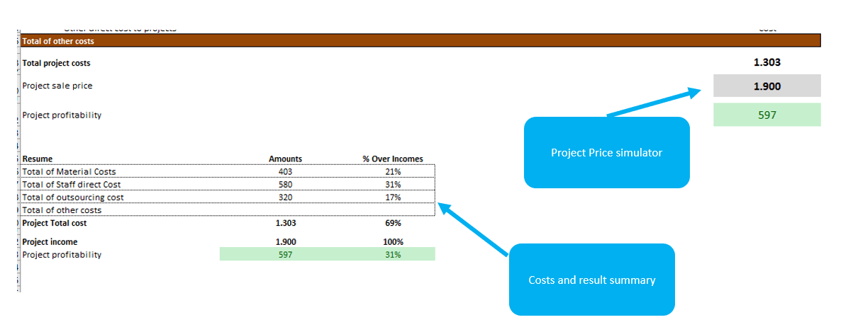 projects-sales-price-and-margins-simulations-with-excel