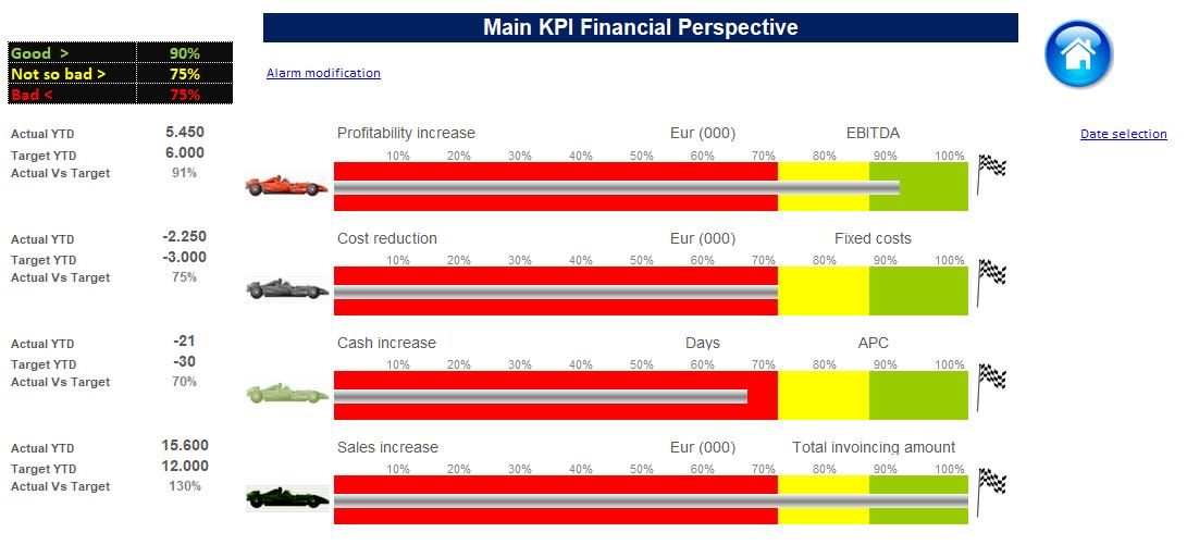 main-kpi-report-financial-perspective-Balanced-Scorecard-Excel