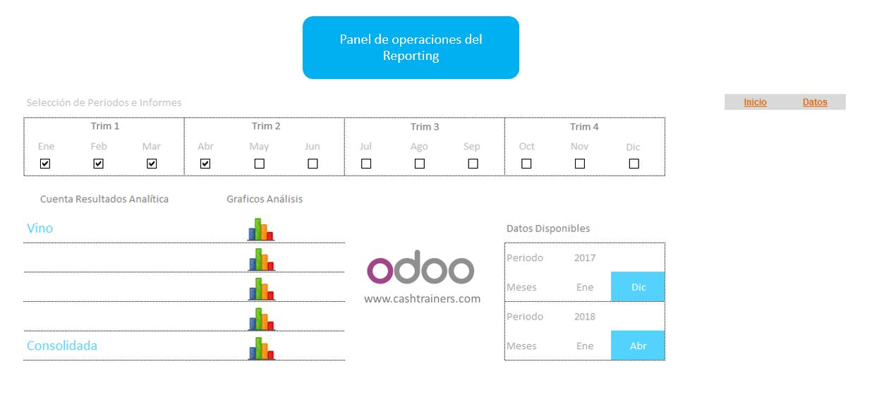 panel-operaciones-reporting-cuenta-explotación-analítica-para-ERP-ODOO