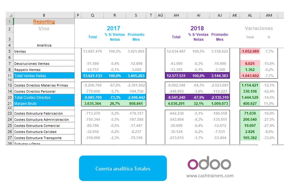 análisis-interanual-cuenta-explotación-analítica-para-ERP-ODOO