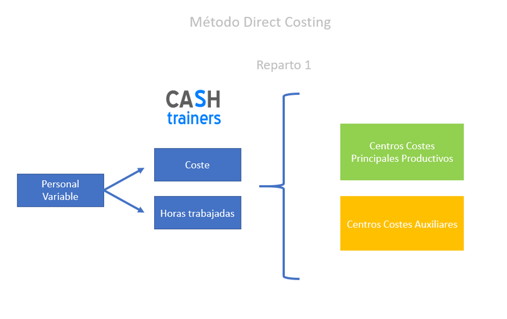 05-reparto-de-costes-a-centros-de-costes-metodo-direct-costing-erp-odoo