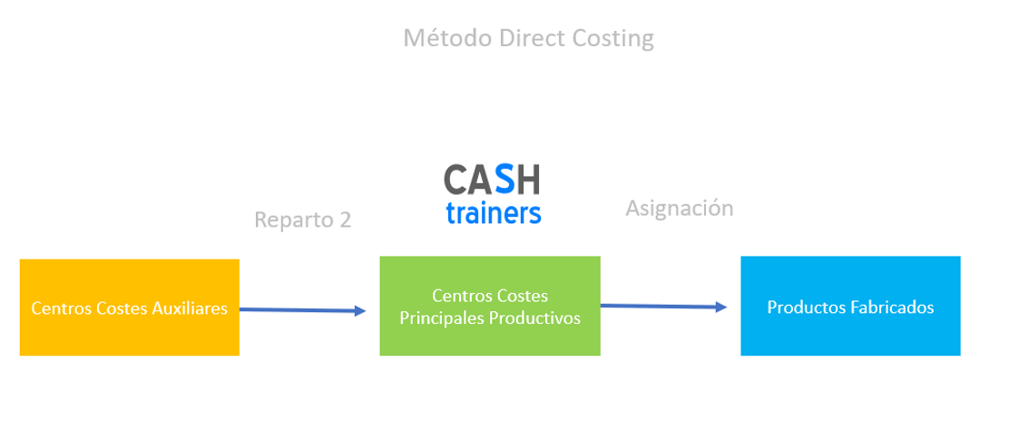 06-asignacion-costes-a-productos-direct-costing-erp-odoo