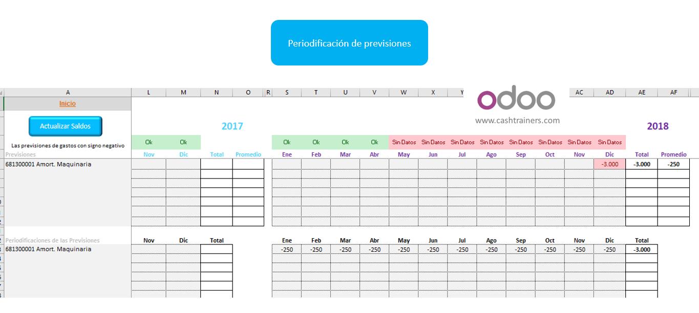 periodificación-previsiones-cuenta-explotación-analítica-para-erp-ODOO