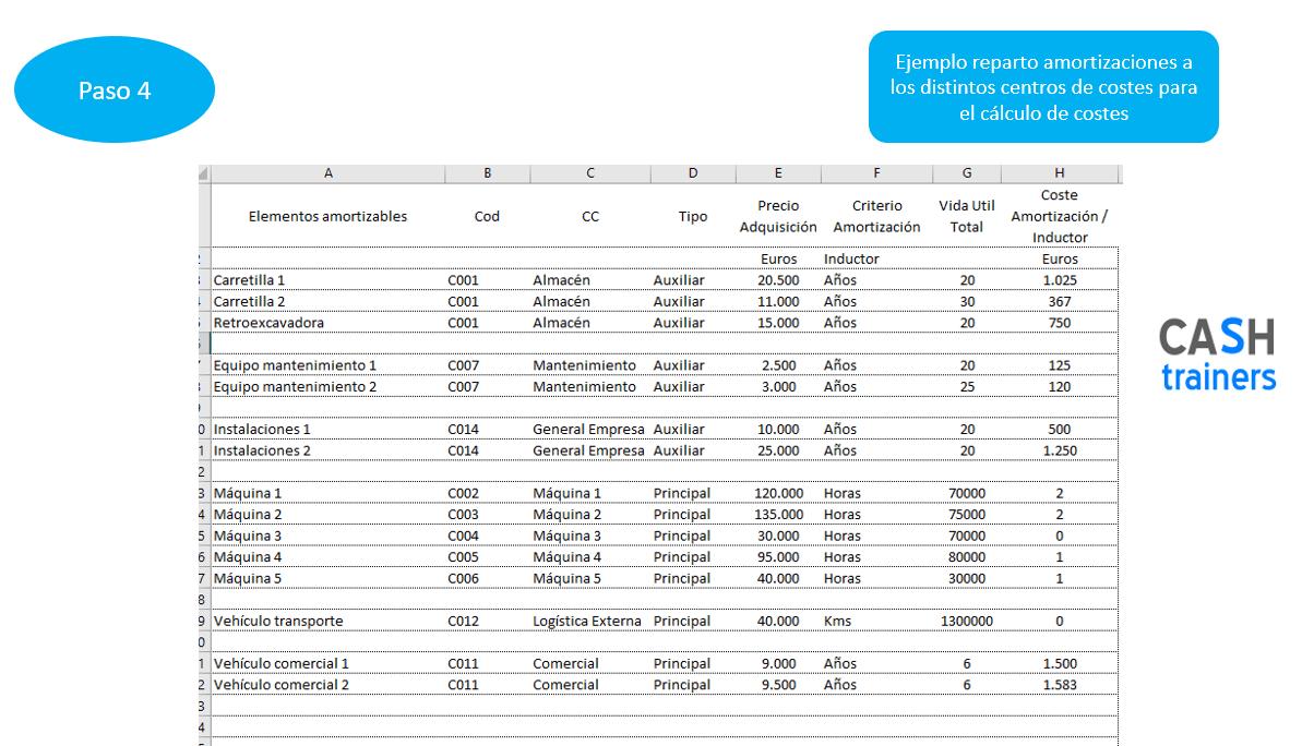 11-modelo-de-costes-reparto-costes-amortizacion-para-erp-odoo