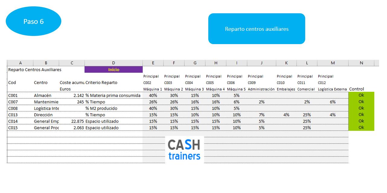 13-modelo-de-costes-reparto-centros-auxiliares-para-erp-odoo