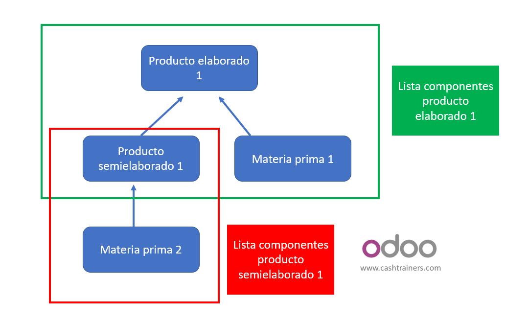 productos elaborados y semielaborados ERP ODOO