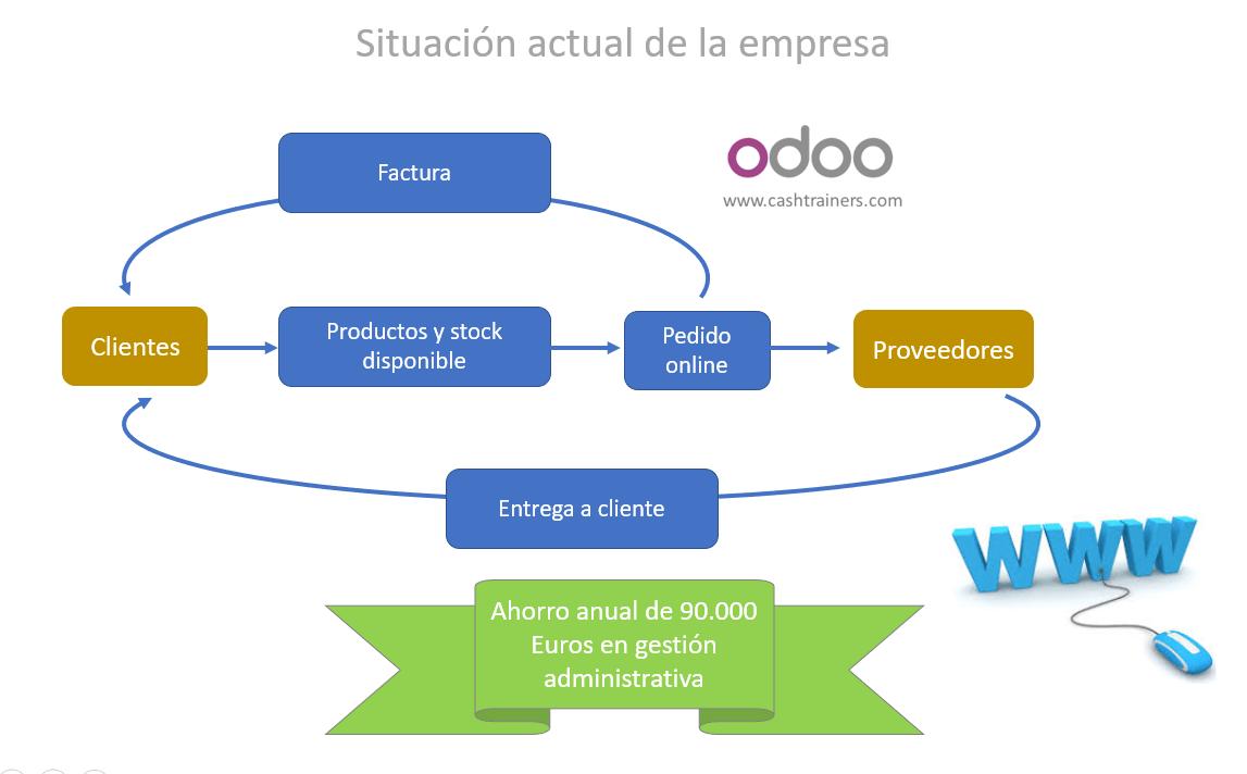 situación-actual-empresa-después-ERP-ODOO