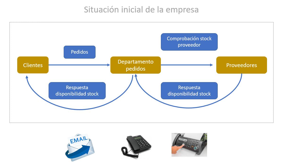 situación-inicial-empresa-antes-de-ERP-ODOO