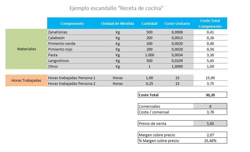 ejemplo-escandallo-de-costes-excel